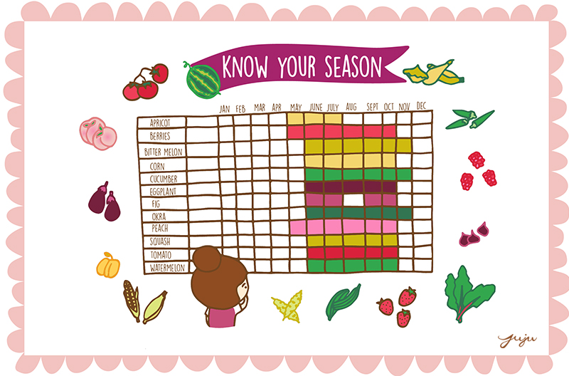 Know your season copy